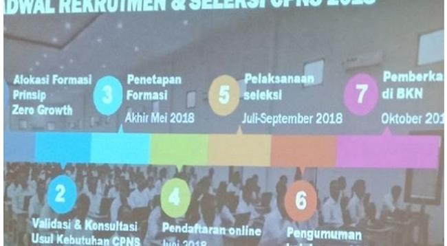 Ini Jadwal Rekrutmen CPNS 2018, Kotamobagu Tunggu Persetujuan Usulan Kuota